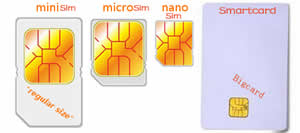 About Difference of Mini Simcard,Micro Simcard,Nano simcard,Smartcard and different simcard bevel direction.