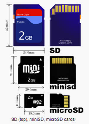 Babiwa.com -More detailed description about different types of Memorycard